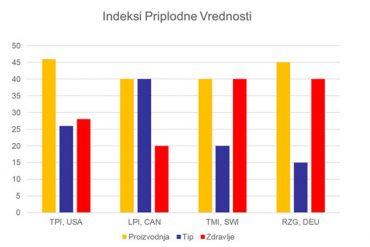 index-vrednosti